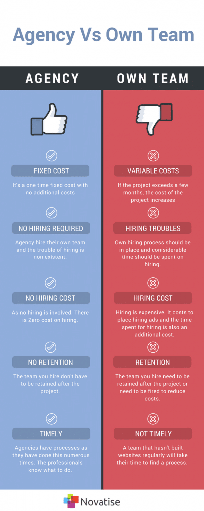 cost of hiring own team for web development versus hiring singapore web design agency
