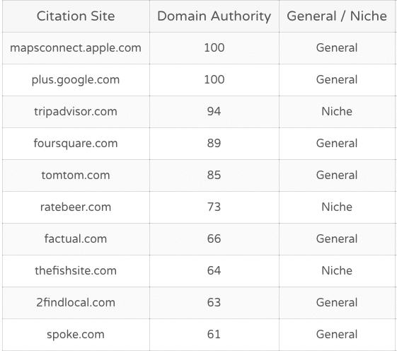 local seo singapore citations